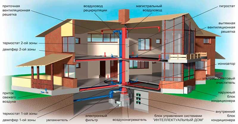 Воздушное отопление проект в Минске